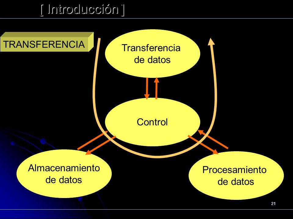 Funcionamiento [ Introducción ] Transferencia TRANSFERENCIA de datos